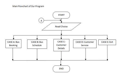 what is system flowchart c jas flowchart