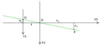 model of pinhole pinhole model