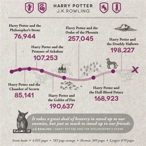 picture book word count how many words are there in the harry potter book series