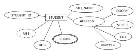 Multi Attribute Model Definition er data model er diagram symbols one to one relation