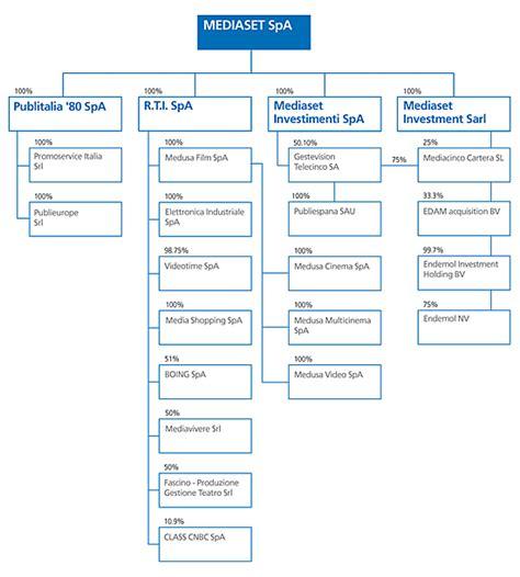 disney organizational chart walt disney organizational chart car interior design