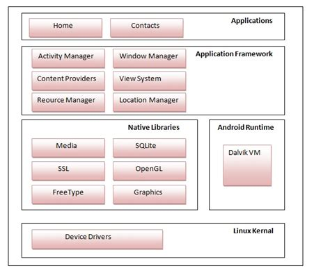 android architecture android architecture android software stack javatpoint