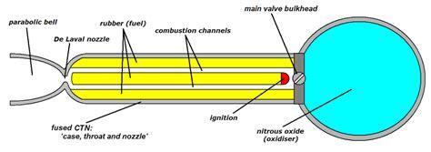 liquid layout wikipedia hybrid propellant rocket wikipedia