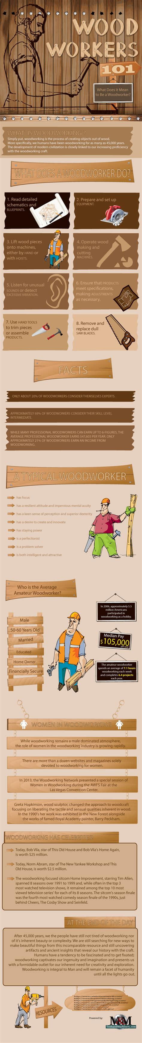Woodworker And Woodworking Facts An Infographic