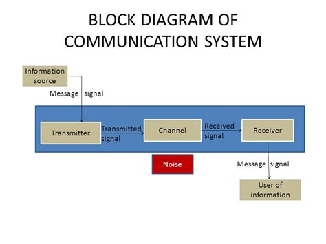 block diagram system communication systems 5marks ppt