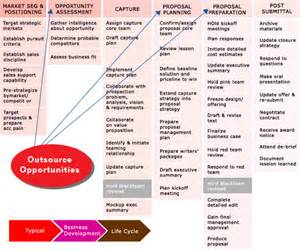 Software quality center knowledge process outsourcing
