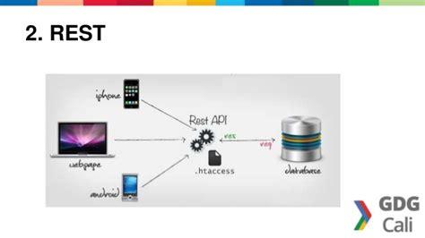 android rest json interoperabilidad en android con apis rest json