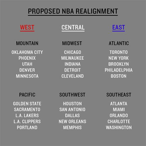Mba Divisions by A Realignment Golden State Warriors