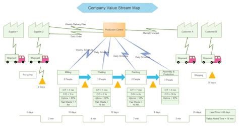 value mapping visio template company value map free company value map