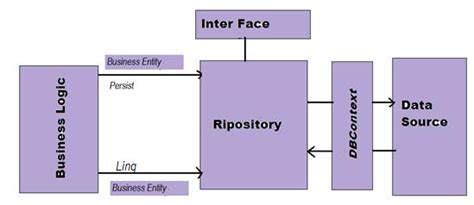 repository pattern sle c generic repository pattern with entity framework linq