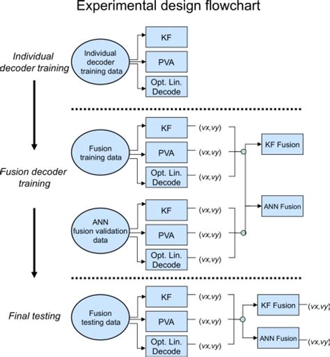 design of experiment dataset experimental design for fusion trials flowchart describ