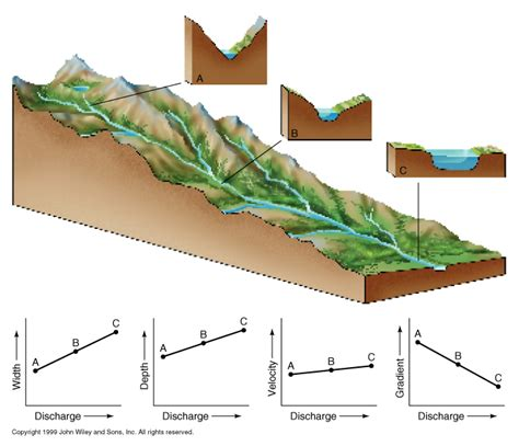 Cross Section Of A River by Geographyalltheway Gcse Igcse Geography