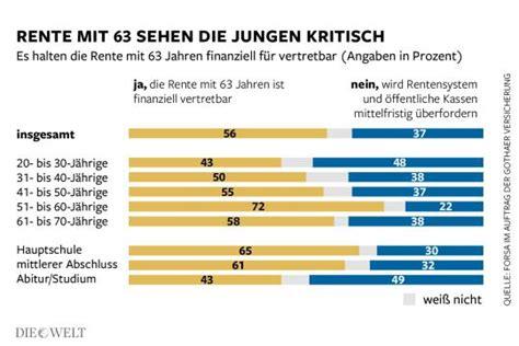 Umfrage Deutsche Wollen Nicht Mit 63 In Rente Gehen Die