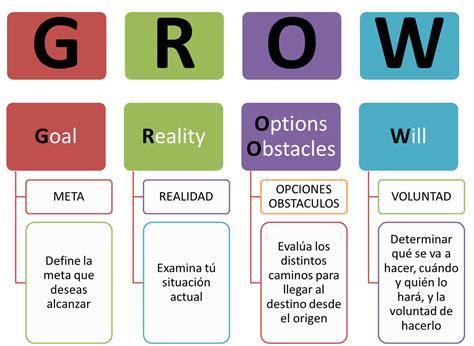 el modelo coach para descubre la 4 claves para el logro de metas y objetivos del modelo grow como crear empresa