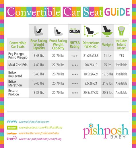 baby car seat size guide 20130415 strollers carseats charts sections 02 the