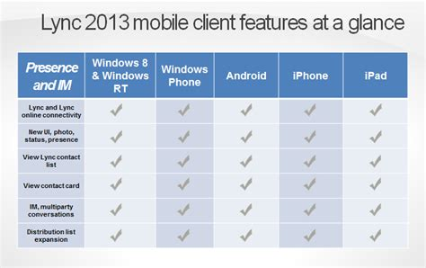 lync mobile client new lync 2013 mobile clients voip arrived inside
