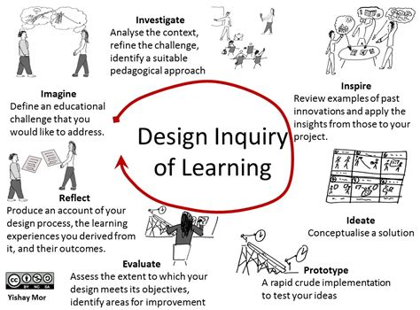 design literacy definition design inquiry of learning 171 designed for learning