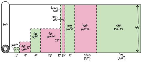how to measure for upholstery understanding quilting fabric sizes manchester quilters