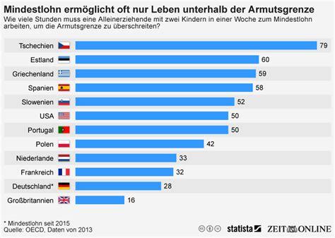 mindestlohn deutschland tabelle infografik mindestlohn erm 246 glicht oft nur leben unterhalb