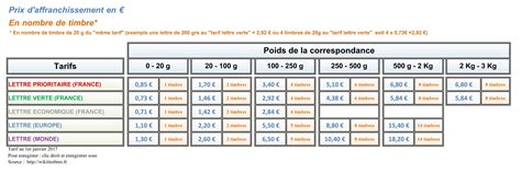 tarifs postaux 2017 l affranchissement le timbre en ligne wikitimbres