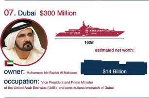 emirates owner sales of superyachts double to 163 2 4 billion a year daily