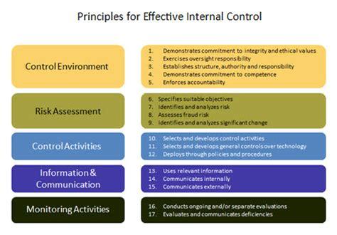 coso internal control integrated framework principles coso internal control integrated framework principles