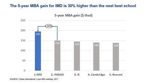 5 Year Mba Gain by Forbes Ranking Imd Mba