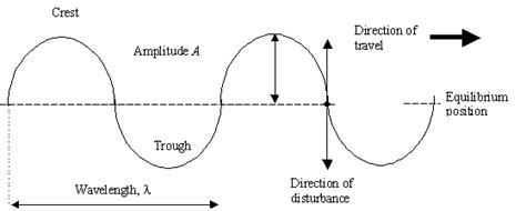 labelled diagram of a transverse wave waves tutorial 2