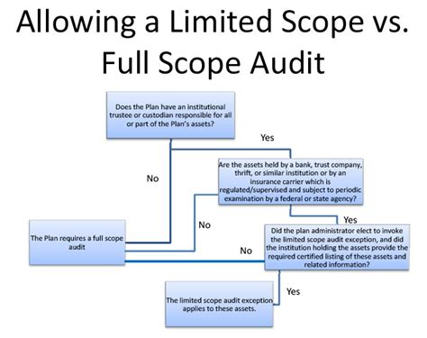 audit scope template employee retirement income security audit services caron