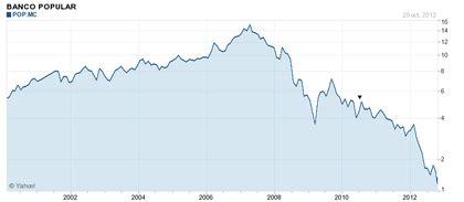banco popular en bolsa hoy banco popular en niveles del a 241 o 1992 rankia