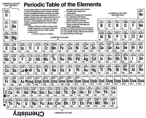 table of elements p6 the elements goat keeper