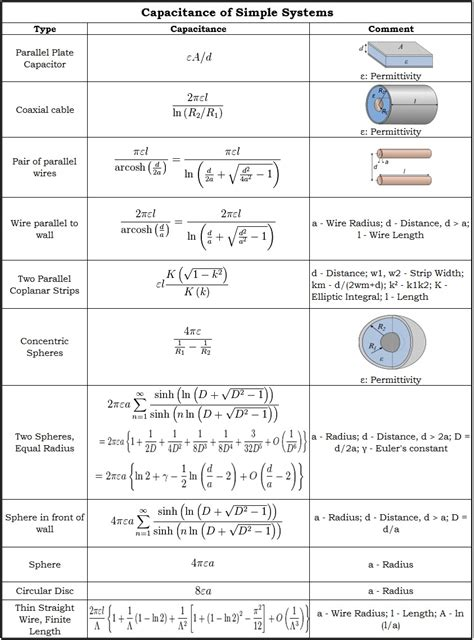 capacitor value formula capacitance charging and discharging of a capacitor