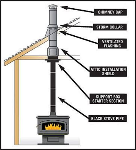 stove pipe through ceiling how to select a heating system heating tractor supply co