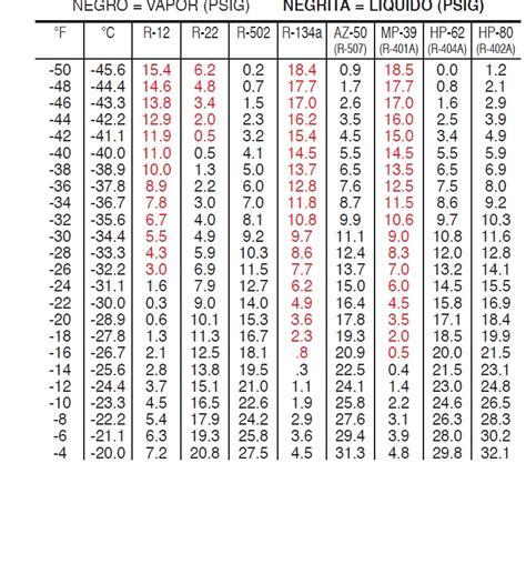 tabla presion temperatura de refrigerantes solucionado necesito una tabla de presi 243 n y temperatura