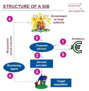 Social Finance massimilianoterzi it what you ought to