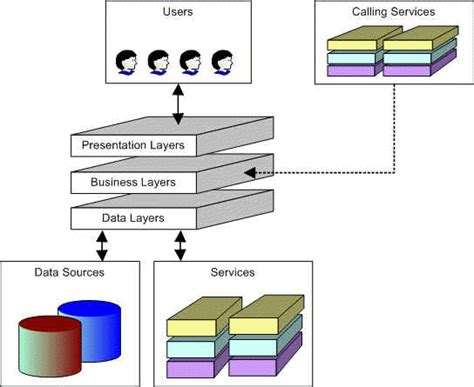 design distributed application distributed application design introduction