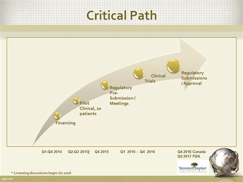 critical path analysis improves rig moving procedures sit investors