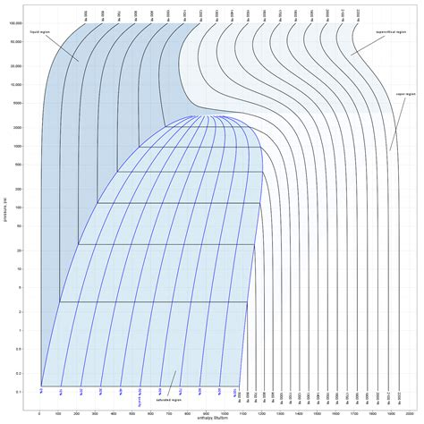 pressure enthalpy diagram for steam mollier steam