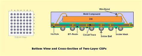 pcb layout design guidelines pcb layout authority assembly and pcb layout guidelines