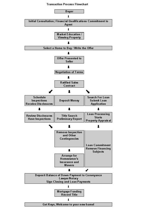 real estate sales process flowchart real estate s process flowchart create a flowchart