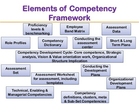 competency framework template behavioral competency framework