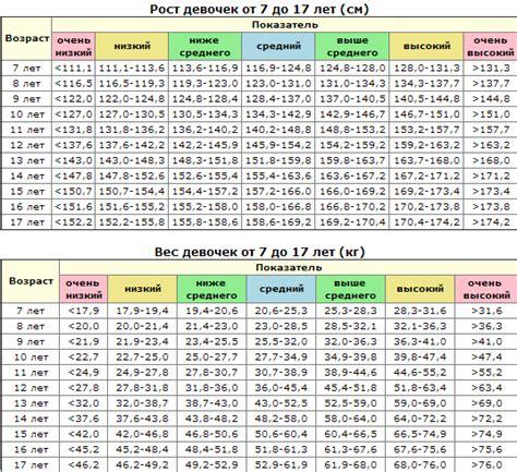 Таблица веса и роста. для взрослых