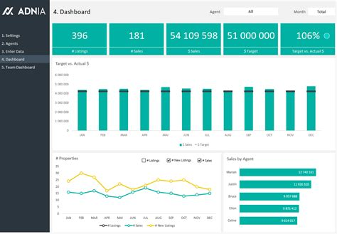 Excel Dashboard Exles Adnia Solutions Real Estate Dashboard Templates