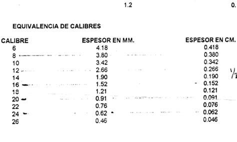 tabla calibres de lamina re arquitectura documentos tabla de equivalencia de