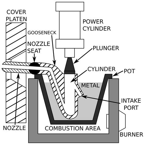 materials for pattern making in die casting how to reap the benefits of die casting