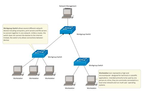 cisco home network design cisco network diagram best free home design idea