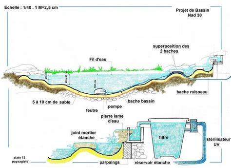 plan de bassins de jardins et chutes d eau