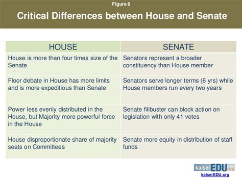 which comparison of the house and senate is true the u s congress and health policy