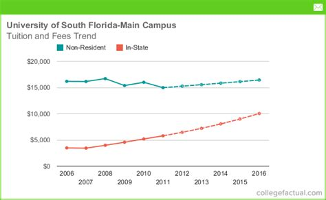 Of South Florida Mba Program Cost by Of South Florida Cus Tuition And Fees