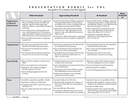 high school writing rubric template